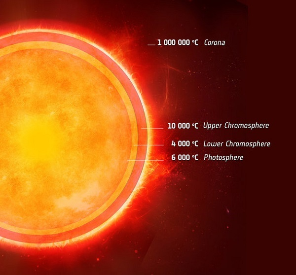 At what temperature is the Earth as hot as the sun