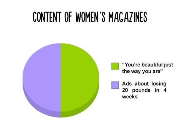content odf women magazines 1