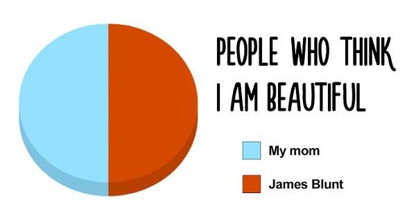 people who think i am beautiful