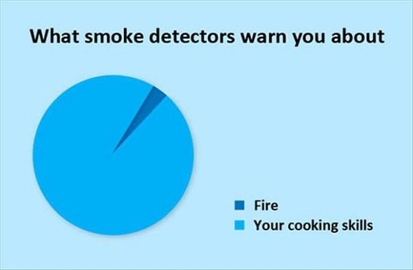 smoking deatactor pie chart